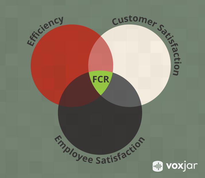 FCR, Efficiency, Customer Satisfaction, Employee Satisfaction