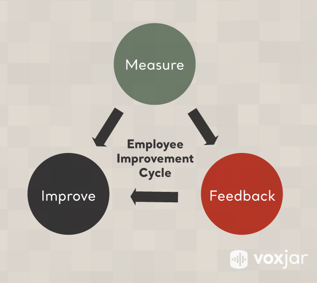 Measure -> Feedback -> Improve